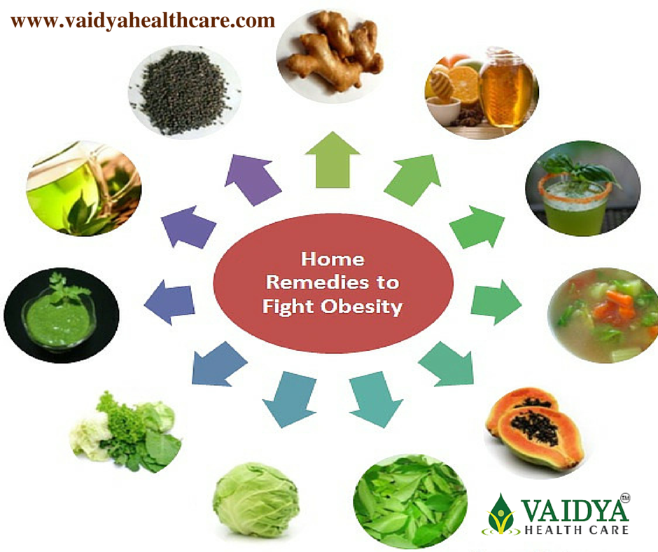 Ayurvedic treatment for obesity in ernakulam, kerala